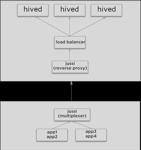 images/tutorials-recipes/jussi-multiplexer/network-diagram.png